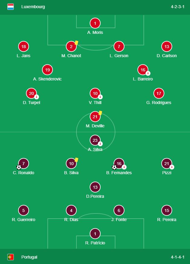 Euro 2020: Luxembourg vs Portugal 0-2   Agen Euro 2020 ...