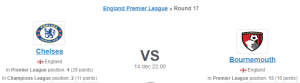 Chelsea akan berusaha untuk menebus kekalahan 3-1 untuk Everton ketika mereka menjamu Bournemouth di Stamford Bridge mereka pada Matchday 17. The Blues bertujuan untuk tetap berada di tempat Liga Champions di klasemen Liga Premier, dan kami yakin mereka akan pergi semua senjata menyala-nyala di Ceri. Tammy Abraham gagal mengesankan dalam kekalahan 3-1 untuk pasukan Duncan Ferguson, tetapi bintang yang sedang naik daun kemungkinan akan membuktikan segelintir untuk pembela Bournemouth. The Cherries telah merosot klasemen dari minggu ke minggu. Pasukan Eddie Howe menderita kekalahan 3-0 dari Liverpool dalam pertandingan liga terakhir mereka, dengan tim memperpanjang kekalahan beruntun menjadi lima pertandingan. Chelsea lebih merupakan tim daripada Bournemouth, dan kami yakin bahwa pasukan Frank Lampard akan mengambil ketiga poin dari pertandingan sepakbola hari Sabtu.